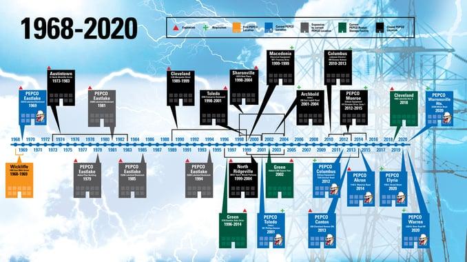 Pepco-Timeline_2020-v2