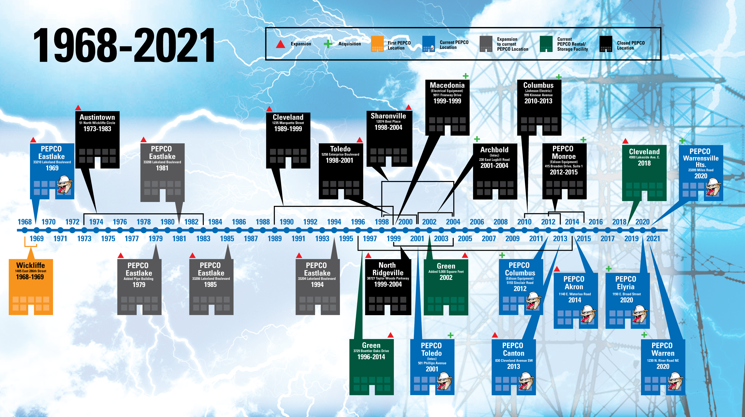 Pepco-Timeline_2021
