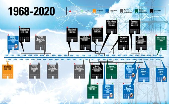 Pepco-Timeline_2020