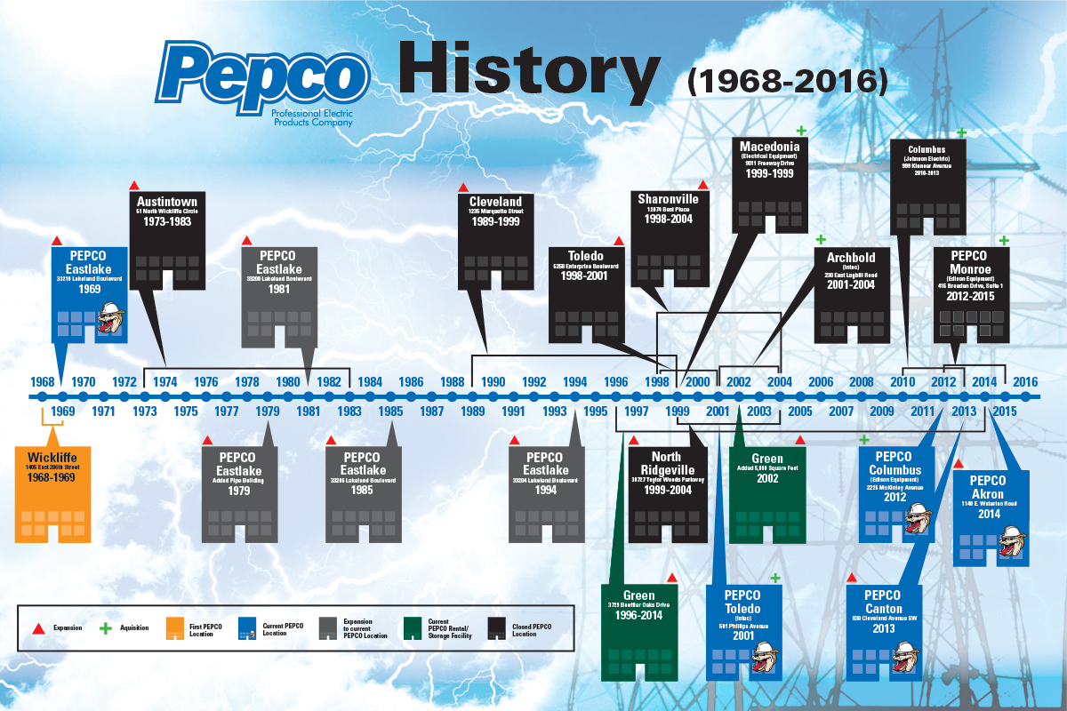 Pepco-Timeline_2016_PRESS.png